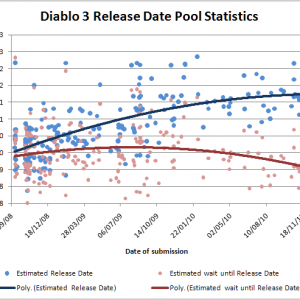 Release Date Predictions Graphed
