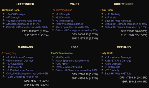 diablo 3 dps and ehp ranking