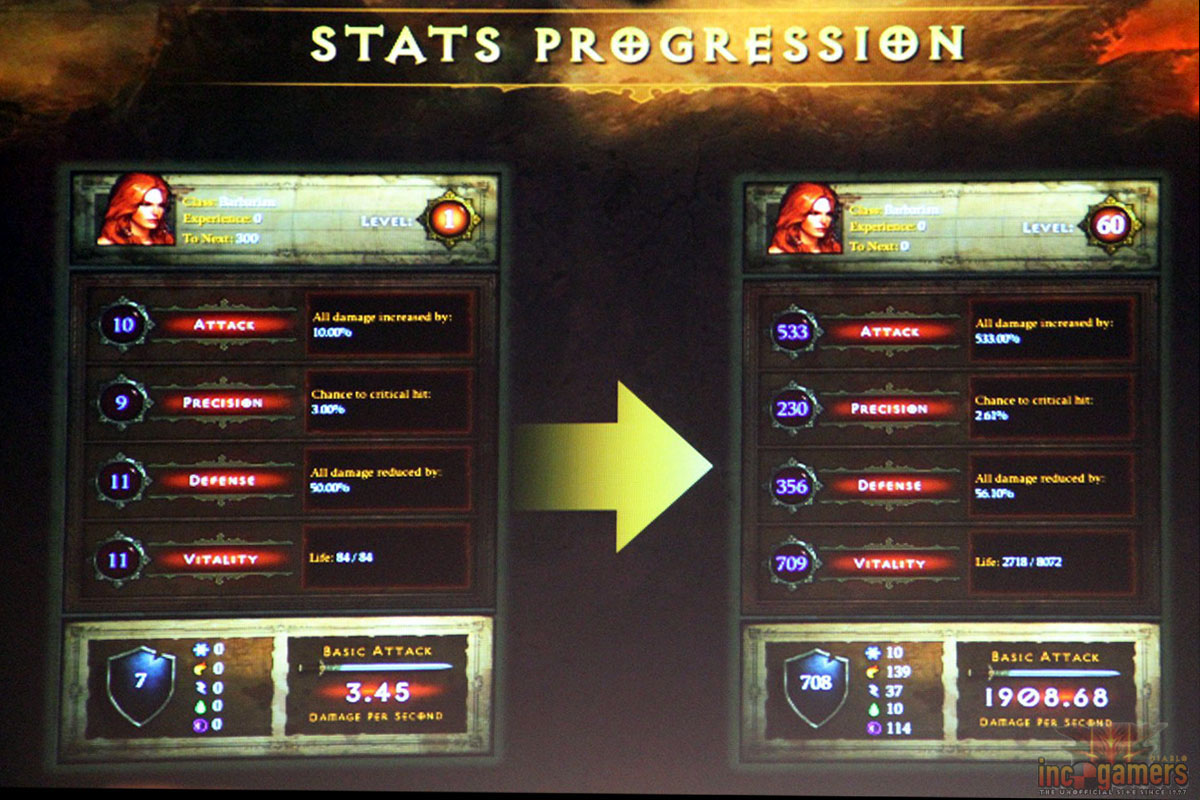 Level 1 to Level 60 progression, from Gamescom 2011.
