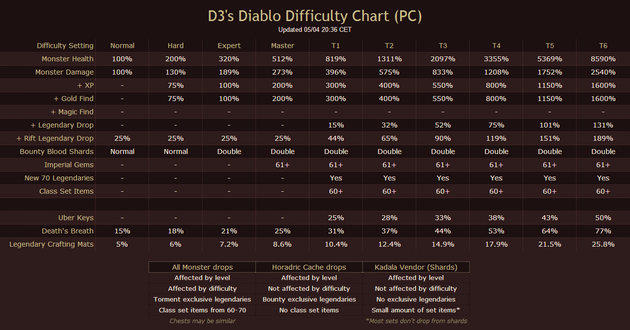 difficulty-ros-v2.02.png