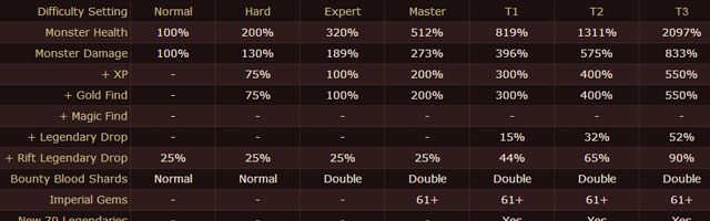 Diablo 3 Difficulty and Drops