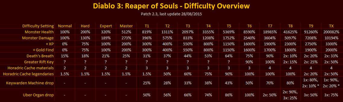 Torment Difficulty Scaling Graphs and Charts